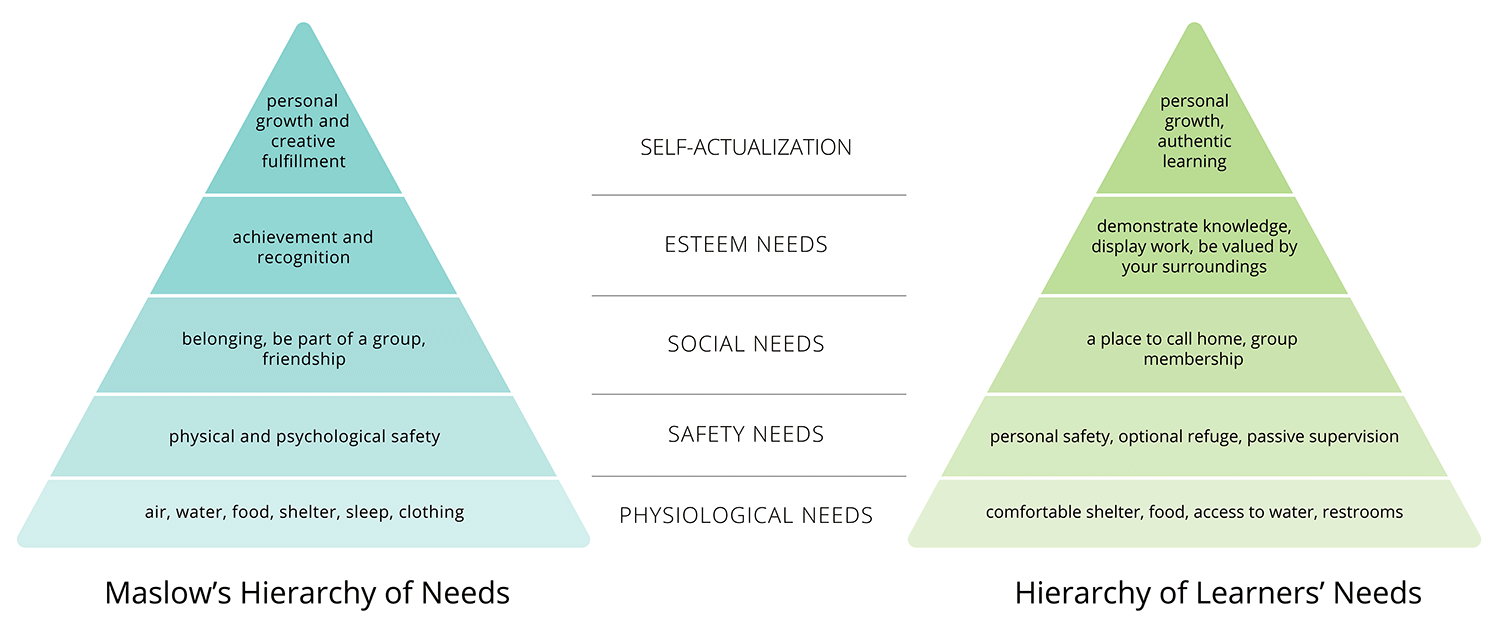 Diagram of hierachy of needs